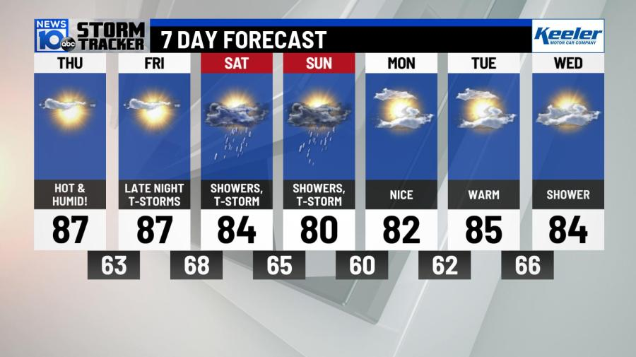 6/27/19: Another Hot & Humid Day…Staying Dry! | NEWS10 ABC