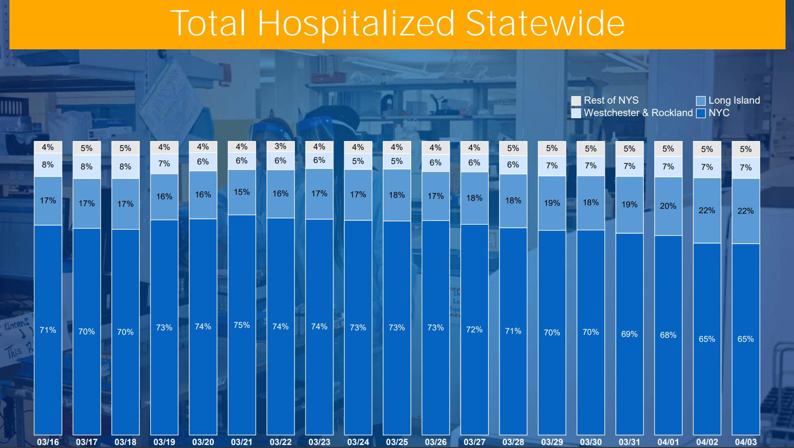 Hospitalization Bar Graph