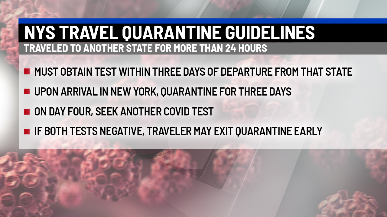 New York guidelines for out of state travel