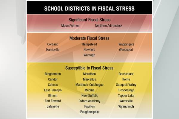 School districts in fiscal stress