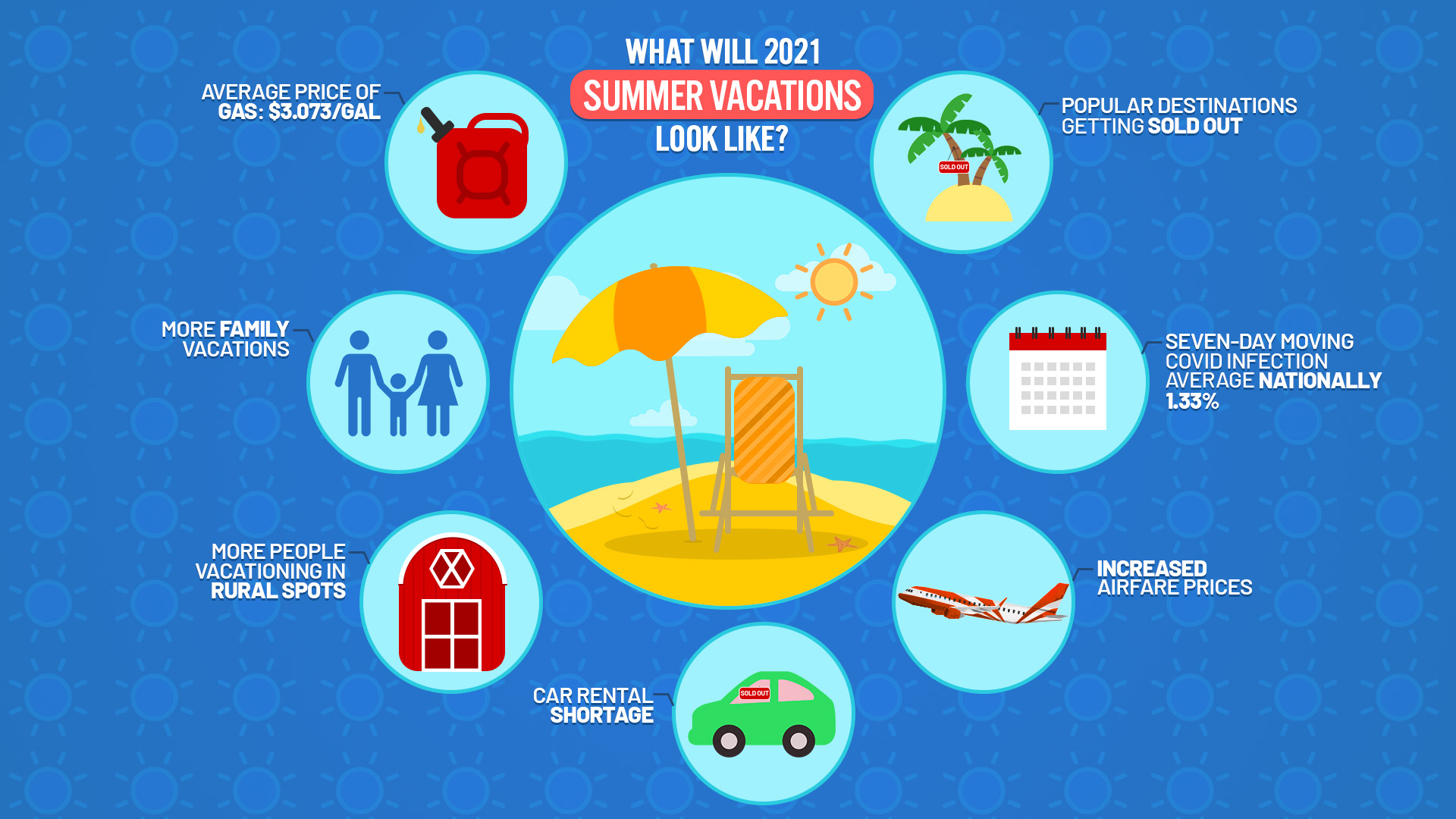 What will summer 2021 vacations look like?