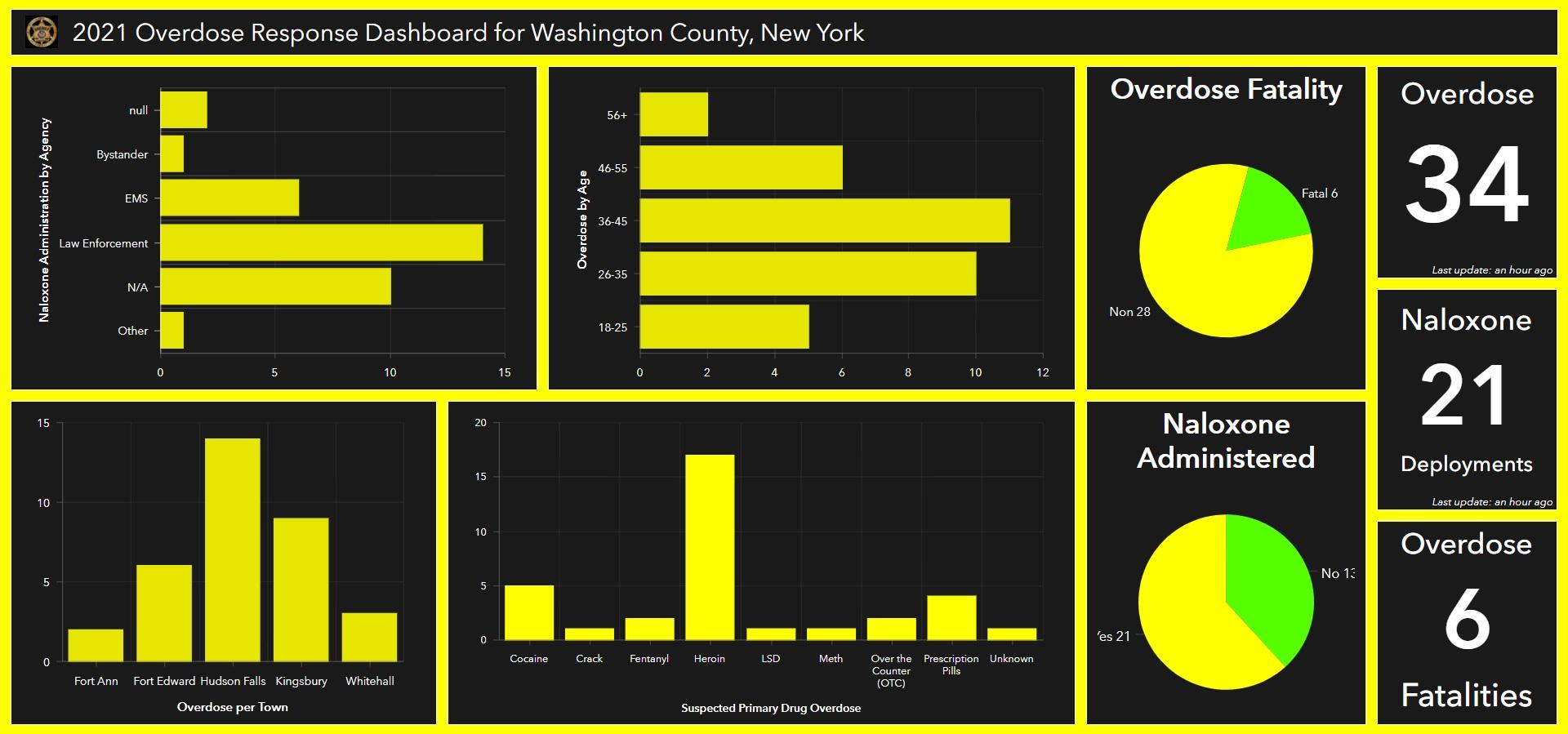 washington county overdose dashboard